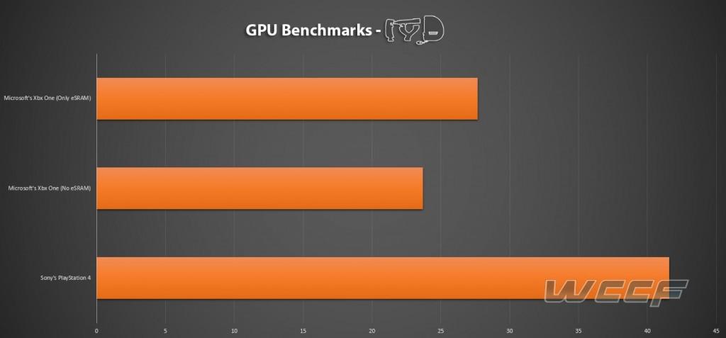 PlayStation 4 wyraźnie jest stabilniejszym sprzętem.
