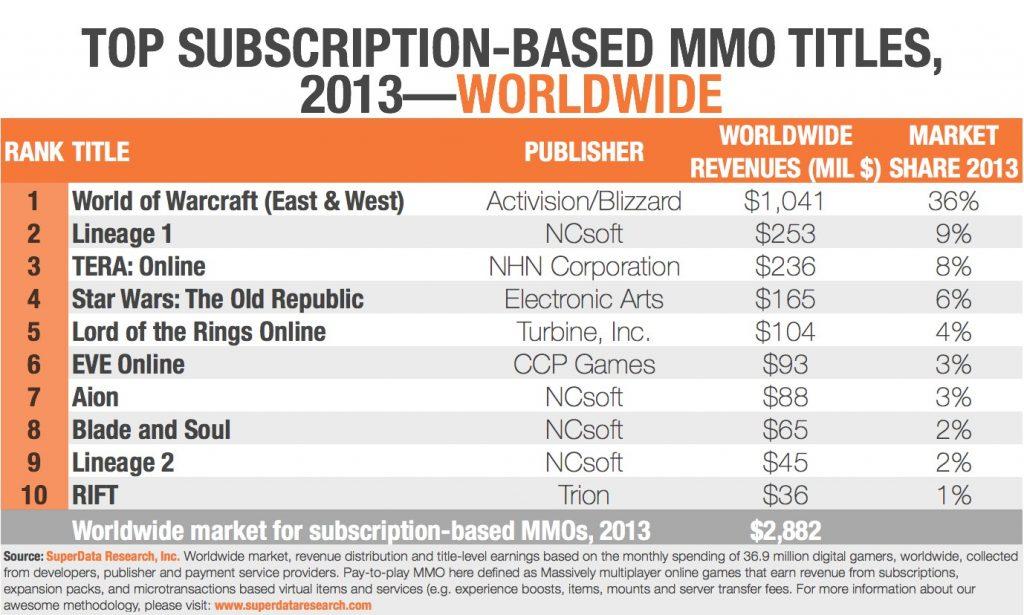 Najpopularniejsze gry MMORPG na rynku.