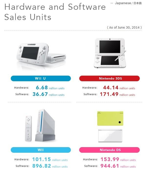 Jak prezentują się wyniki finansowe Nintendo za ostatni kwartał?