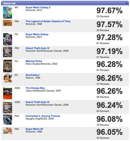Wyliczanka najlepiej ocenianych gier z GameRankings!