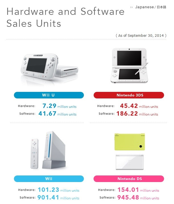 Sprzedaż sprzętów Nintendo.