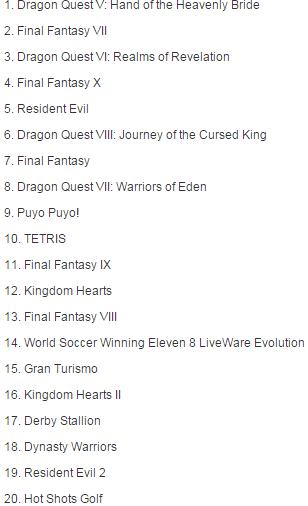 Najpopularniejsze gry na PSXa w Japonii.