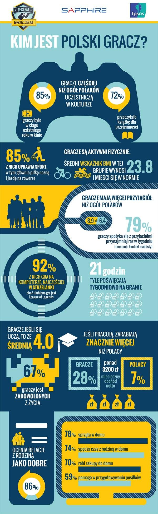 Infografika mówi o nas wszystko!