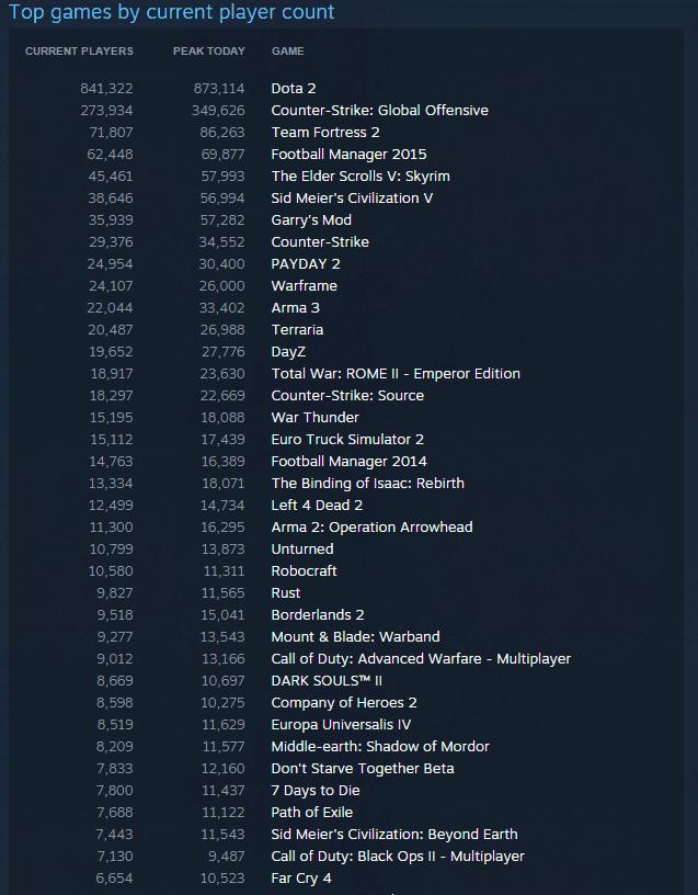 Najpopularniejsze gry w rekordowym dniu na Steam!