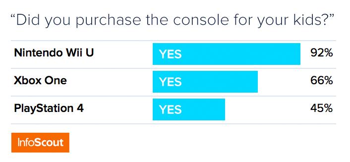 Jakie konsole kupowali rodzice?
