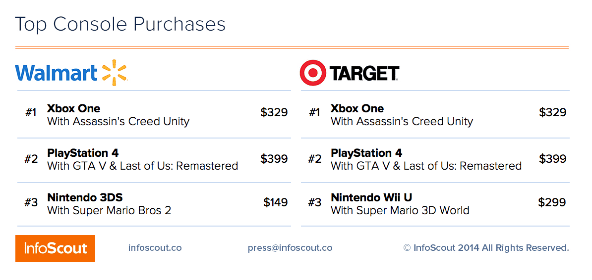 topconsole_purchases1