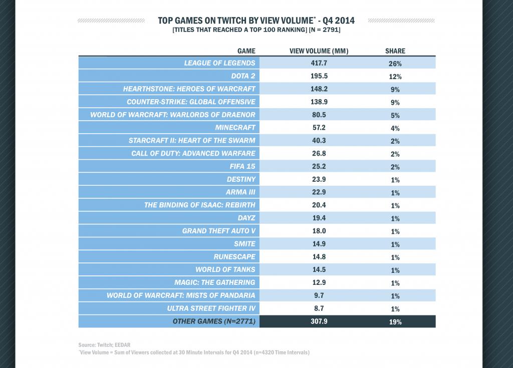 Jakie są najpopularniejsze transmisje na Twitchu?