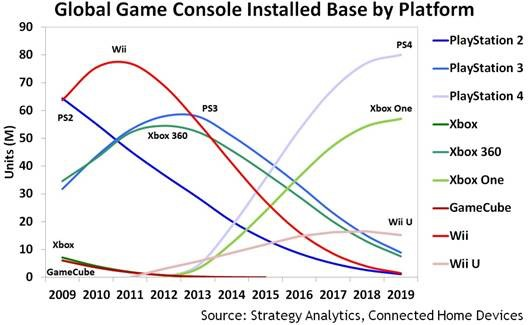 PlayStation 4 zdominuje rynek ?