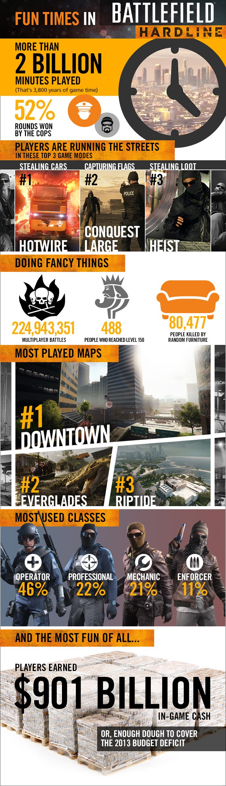 battlefield hardline infografika